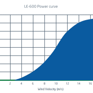 600 watt power curve wind turbine