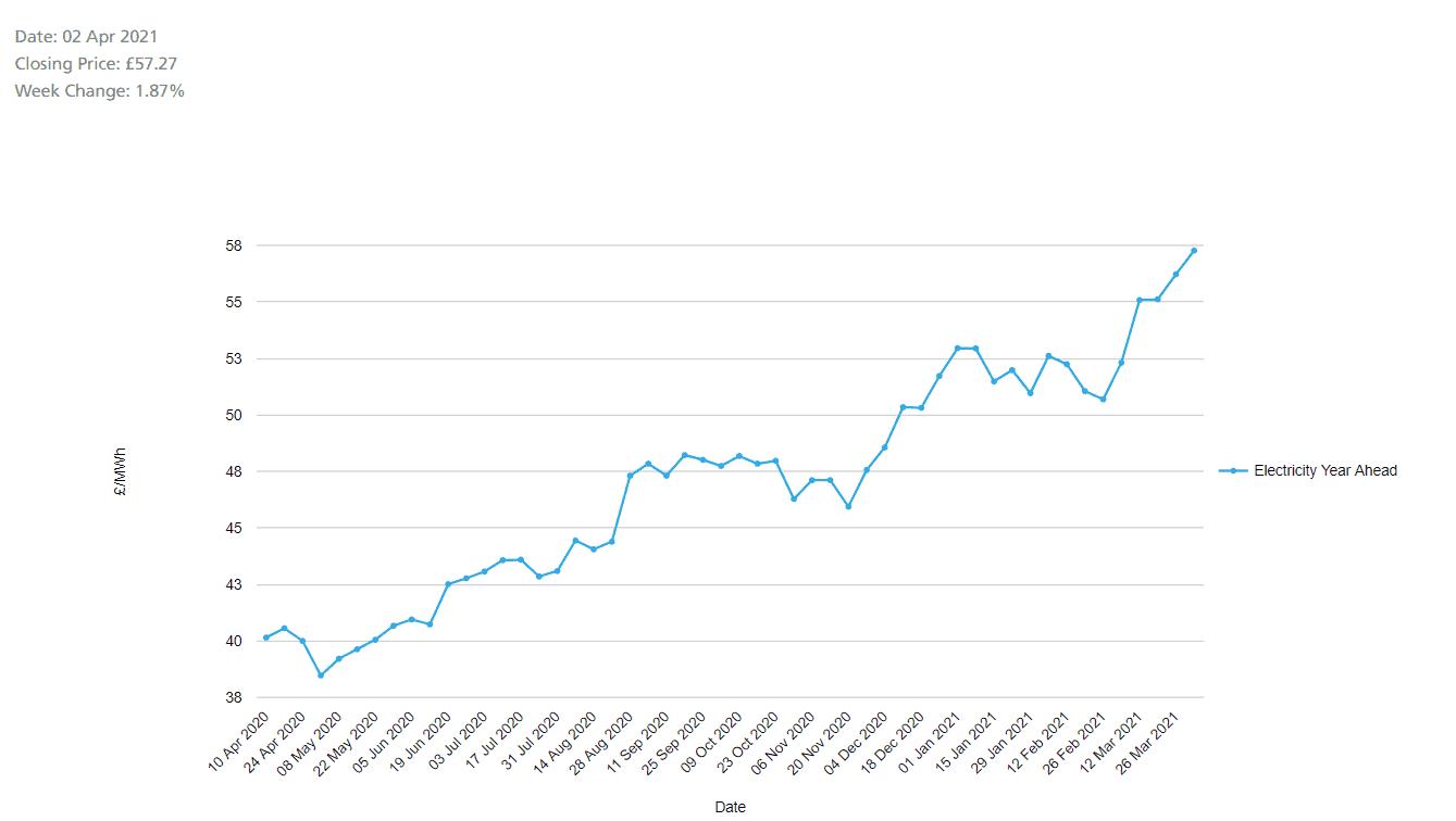 Energy Price Trends UK